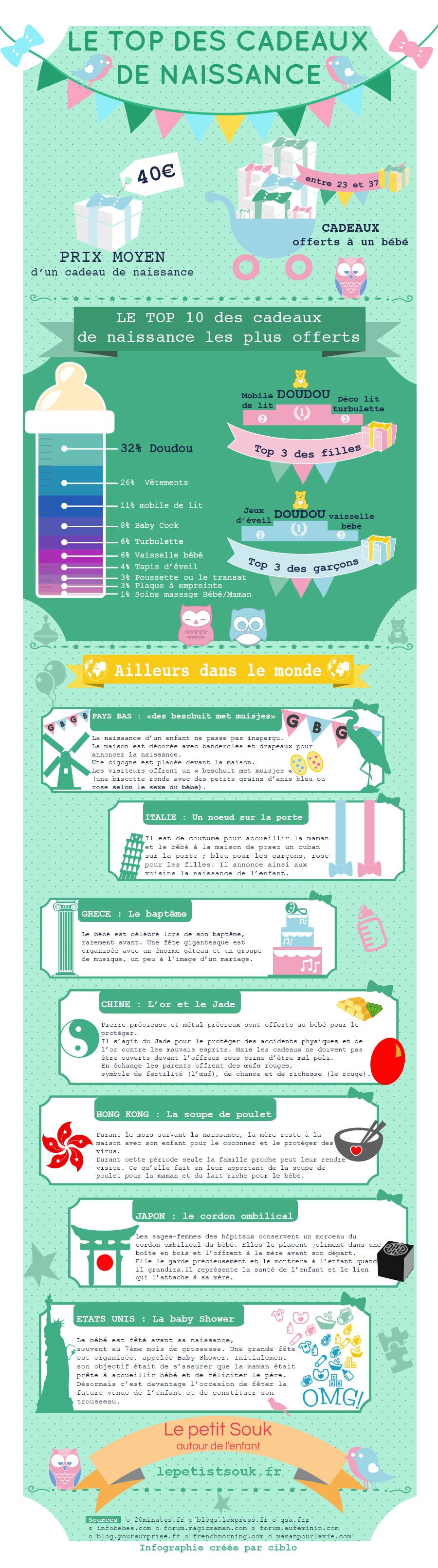 infographie top cadeaux naissance